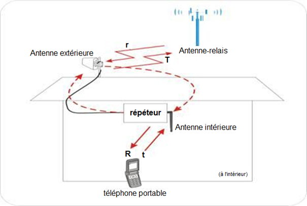 Principe de l'auto-oscillation d'un amplificteur GSM