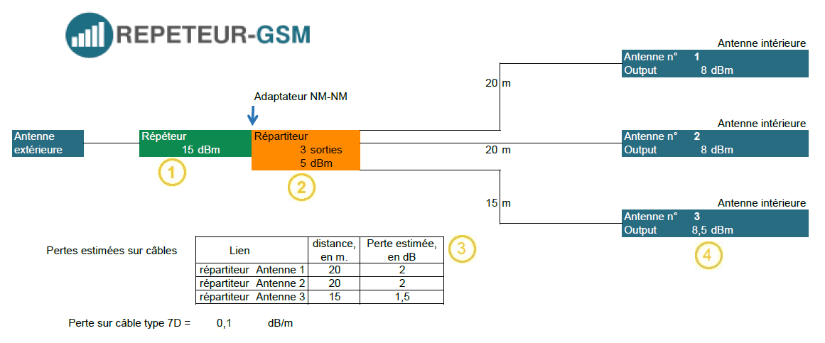 Visuel pour calucl des pertes sur le système d'antennes d'un amplificateur GSM