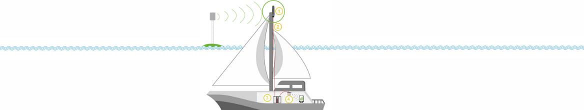 Amplificateur GSM Marine : tout comprendre