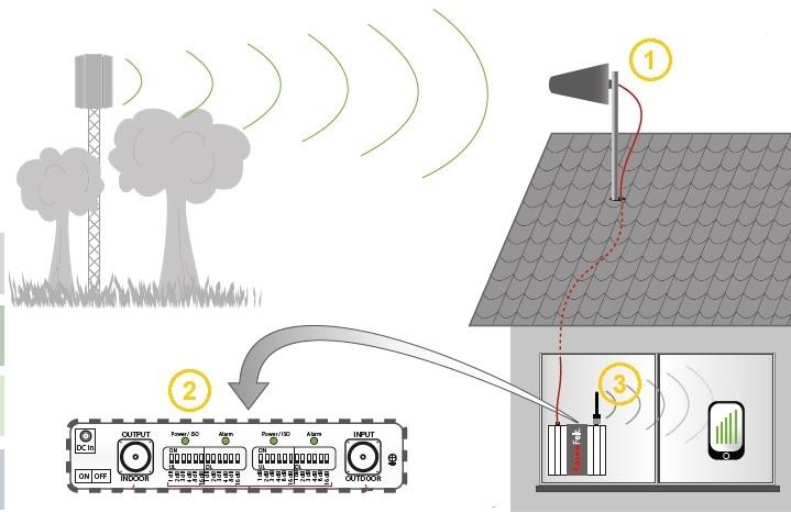 Repeteur GSM : principe de fonctionnement