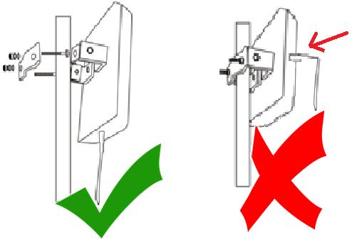 Polarisation correcte de l'antenne extérieure panneau