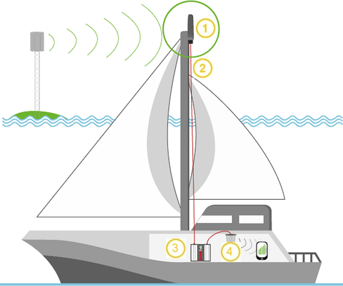 amplificateur GSM marine